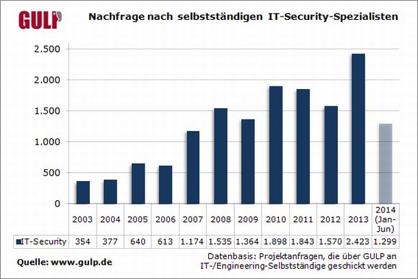 Entwicklung der Nachfrage nach IT-Sicherheits-Experten bei der Personalagentur Gulp (Grafik: Gulp).
