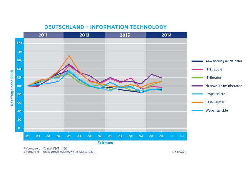 Besonders gefragt sind IT- und SAP-Berater. Die Nachfrage nach Netzwerkadministratoren ist dagegen rückläufig (Grafik: Hays)
