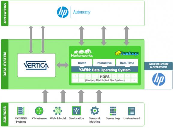 Zusammn mit Hortonworks will HP auch seine Vertica-Applikationen für Apache Hadoop YARN zertifizieren. Quelle: HP