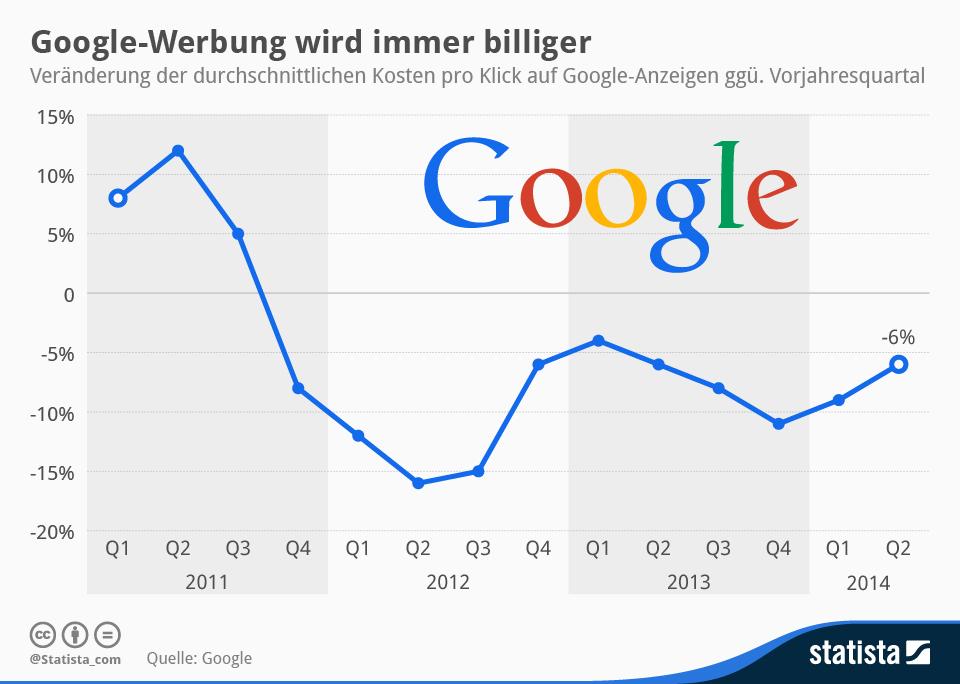 Die durchschnittlichen Kosten pro Klick auf Google-Anzeigen (CPC) sind seit mehr als zwei Jahren rückläufig. (Grafik: Statista)