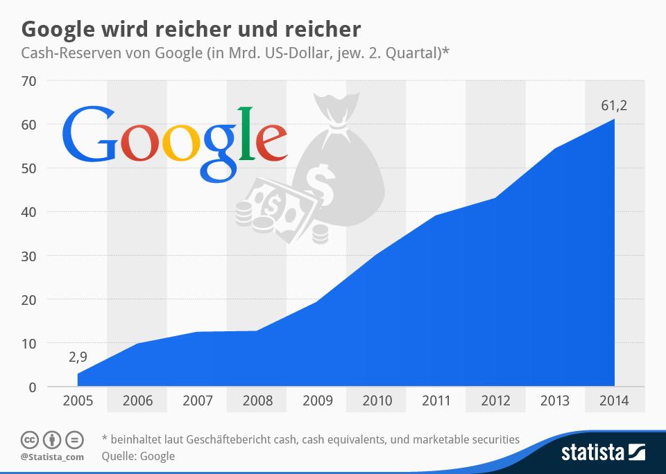 Google hat mittlerweile 61,2 Milliarden Dollar auf der hohen Kante. Damit sind die Cash-Reserven des Suchmaschinen-Riesen gegenüber dem Vorjahresquartal um 12,5 Prozent gewachsen (Grafik: Statista).