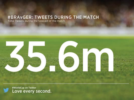 Das Spiel Brasilien gegen Deutschland ist das meist diskutierte Sport-Ereignis aller Zeiten auf Twitter. (Bild: Twitter)