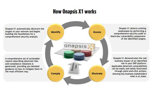 So arbeitet Onapsis x1. Vor allem bei großen Unternehmen wie Siemens kommt diese Sicherheitslösung die auf SAP- und Oracle-Systeme abzielt, zum Einsatz. Quelle: Onapsis