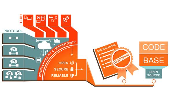 Der neue Industrieverband Open Internet Consortium will die Interoperabilität von Milliarden verbundener Geräte sichern. Quelle: Bild: OIC