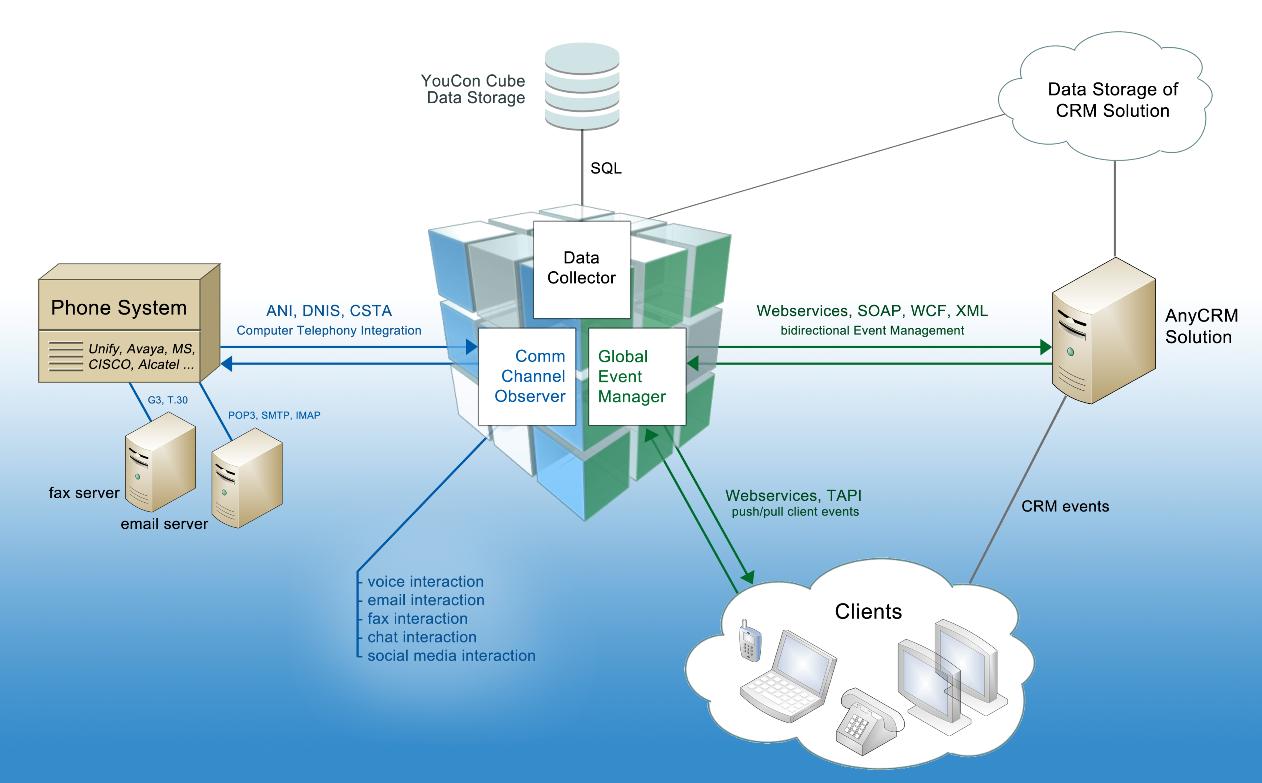 Mit der Middleware Cube verbindet YouCon Telfonie-Systeme mit CRM-Lösungen. Quelle: YouCon