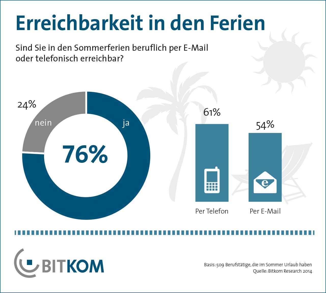 76 Prozent der Angestellten schalten im Urlaub nicht ab und reagieren auf berufliche E-Mails und Anrufe. (Grafik: Bitkom)