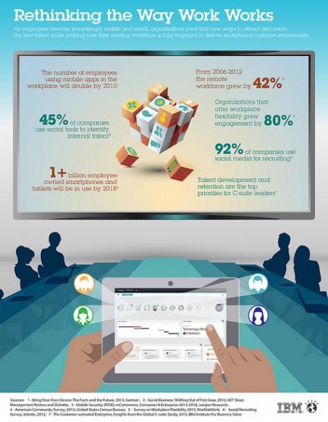 IBM neue Visionen für das Human Ressource Management. Quelle: IBM