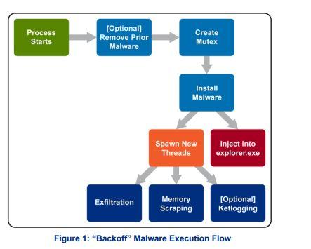 Die Malware Backoff ist kaum zu entdecken, bietet Angreifern jedoch gleich vier Möglichkeiten, Kassen- und Zahlungssysteme anzugreifen. Quelle: US-CERT
