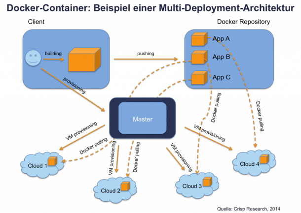 Docker-Container_Beispiel_Multi-Deployment-Architektur_Crisp-Research-1024x727