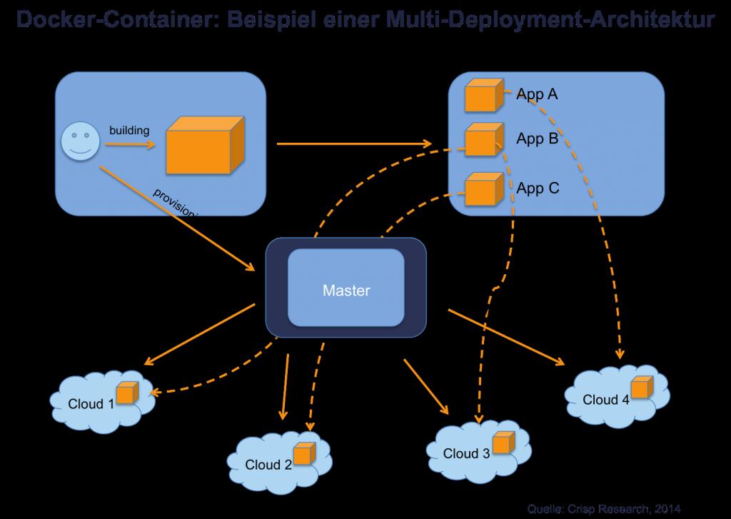 Ein Docker-Multi-Deployment. Immer mehr Unternehmen nutzen diese Technologie. (Bild:  Crisp-Research)