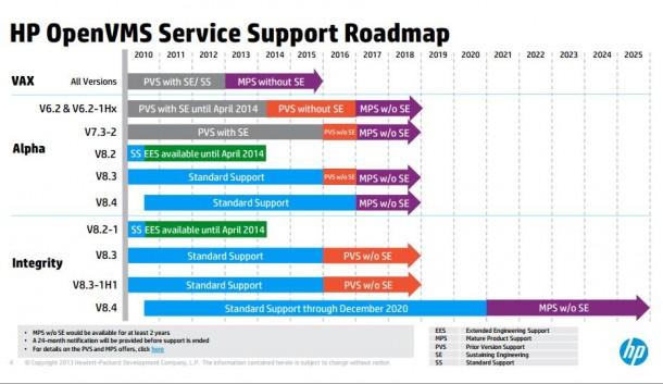 Laut HPs Roadmap wäre 2020 schluss mit Support von OpenVMS. Ein Lizenzvertrag sichert jetzt das weitere Fortbestehen der Software. Quelle: HP