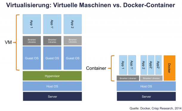 Virtuelle-Maschinen_vs-Docker-Container_Crisp-Research-1024x625