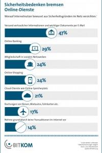 Laut einer repräsentativen Bitkom-Umfrage verzichten inzwischen viele Internetnutzer aus Sorge vor Betrug, Ausspähung oder Gefahr auf die Nutzung bestimmter Dienste. Quelle: Bitkom