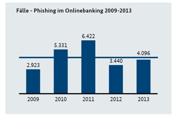 Polizeibehörden wieder einen merklichen Anstieg der Phishing-Fälle. Als Hauptgrund vermuten sie, dass die 2012 durch unterschiedliche Maßnahmen der Banken ins Hintertreffen geratenen Täter technisch aufgerüstet haben. Quelle: BKA