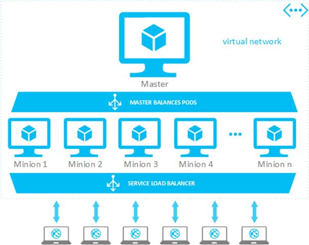 """Kubernetes läuft ab sofort auf Azure: In einem """"Master"""" laufen beliebig viele Minions, in denen dann auch die einzelnen Workloads laufen. Quelle: Microsoft"""