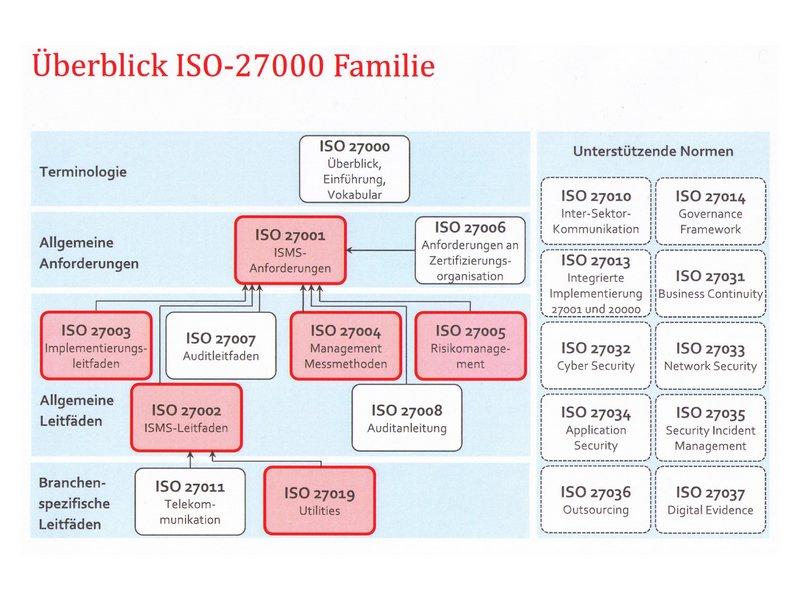 ISO 27000 – mit dem Smart Grid das Maß der Dinge in der Energiebranche? (Bild: Euroforum/BBH Consulting/ISO)