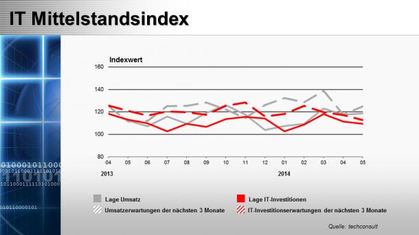 Der deutsche Mittelstand blickt optimistisch in die nächsten Monate. Quelle: Techconsult c