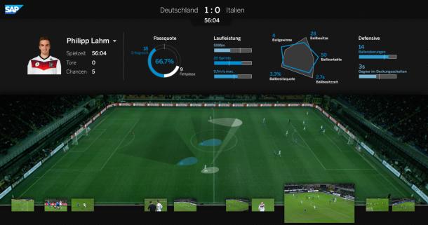Zusammen mit Panasonic und einer speziellen 360-Grad-Kammera will SAP die Lösung Match Insights für eine professionelle Spielauswertung via Video-Daten aufbereiten. Bei ersten Vereinen soll diese Lösung bereits im Einsatz sein. Quelle: SAP