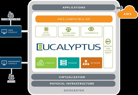 Aufbau von Eucalyptus. Das Unternehmen hinter dem Open Source Projekt geht jetzt an HP über, das damit das Helio-Portfolio stärken will. Quelle: Eucalyptus