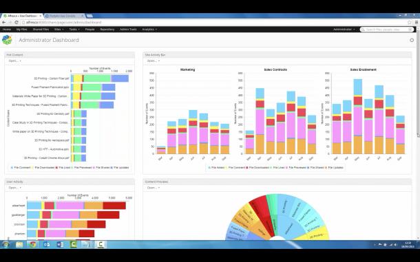 Alfresco One 5.0 liefert  umfassende Analysen und Berichte. Die Nutzung von Content, Anwenderaktivitäten und Effizienz von Workflows werden so besser als bisher sichtbar. Der Screen Alfresco One 5.0 Analytics Dashboard mit Reports. Quelle: Alfresco