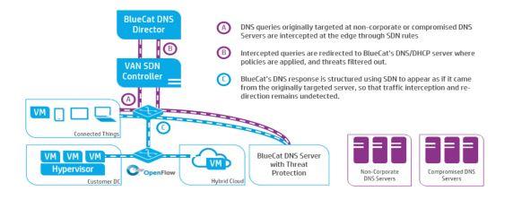 Der DNS Director von Bluecat basiert auf dem HP VAN SAN Controller und ist eine der ersten Anwendungen, die HP über den SDN App Store vertreiben wird. Dieser wird am 1. Oktober seine Pforten öffnen. Quelle: Bluecat/HP