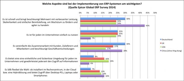 Mobile Implementierungen von ERP-Lösungen findet man in Deutschland eher selten. Quelle: Epicor