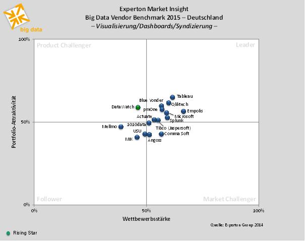 """Anbieter in der Kategorie """"Big Data Visualisierung/Dashboards/Syndizierung"""""""