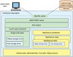 Aufbau von IBMs BigSQL-Technologie. Quelle: IBM