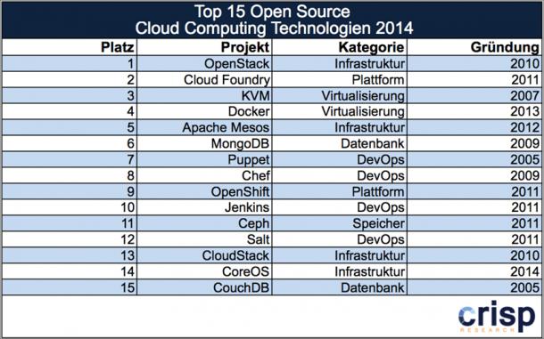 René-Top-15-Open-Source