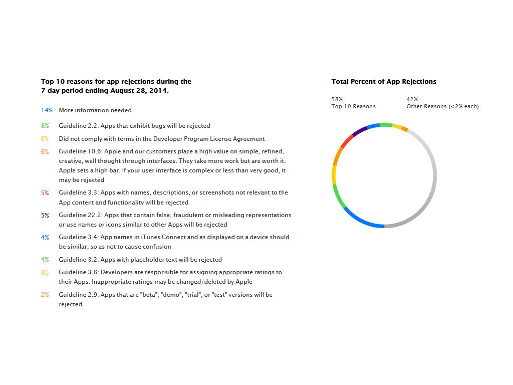 Die meisten Apps lehnt Apple aufgrund fehlender Informationen ab. (Screenshot: Apple.com)