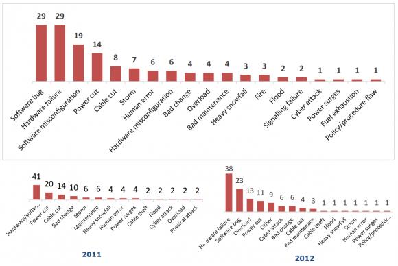 Im Jahr 2012 haben Hardwareausfälle die meisten Störungen verursacht. 2013 liegen Software- und Hardware-Fehler gleichauf. Quelle: ENISA