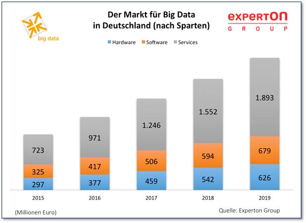 Big Data Marktentwicklung, verteilt auf Hardware, Software und Services. Quelle: Experton
