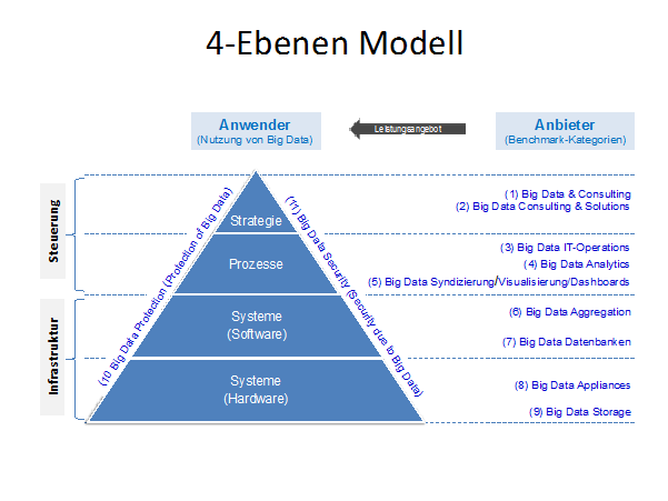 Die vier Kategorien des Big Data Vendor Benchmarks aus der Perspektive der Anwenderunternehmen.