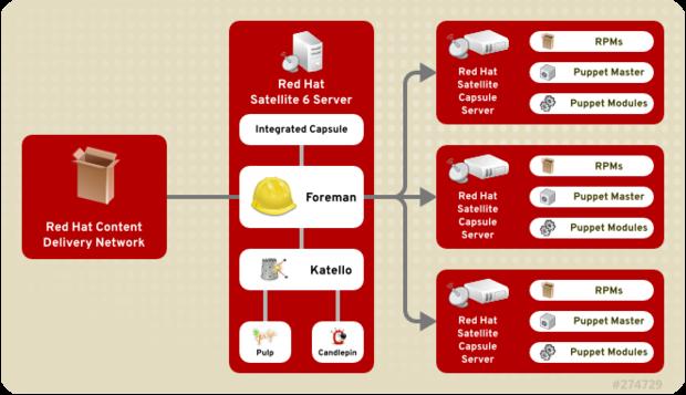 Red Hat Satellite war bislang die erste Wahl, wenn es um Lifecycle- und Systemsmanagement von Red Hat Linux Servern ging, soll nun auch mit Cloud-Installationen zurecht kommen. Quelle: Red Hat