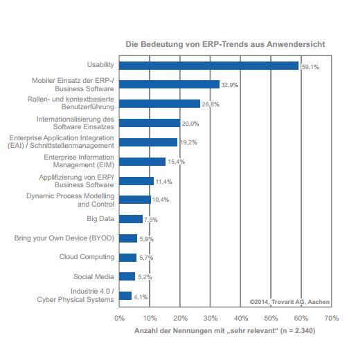 Die wichtigsten ERP-Trends aus Anwendersicht. Quelle: Trovarit AG