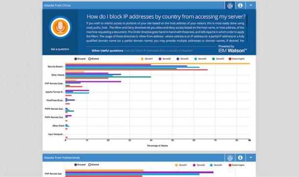 SparkCognition aus Dallas, Texas, ist das erste Unternehmen, das Watson für kognitive Sicherheits-Analyse einsetzt. Die App Cognitive Security Insights (CSI) nutzt Watson um gerichtete Attacken abzuwehren. Quelle: IBM