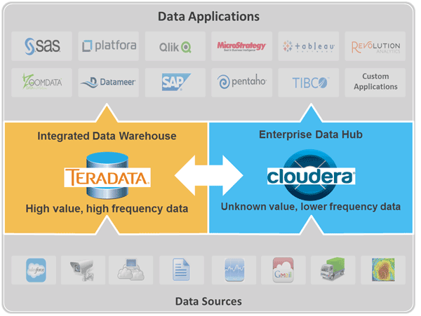 Die Frage sollte nicht lauten: Hadoop oder Enterprise Data Warehouse, wie Gartner-Analyst Nick Heudecker erklärt, sondern, wie sich die beiden Technologien am besten Sinnvoll nebeneinander einsetzen lassen. Eine neue Partnerschaft mit Cloudera soll das nun erleichtern. Quelle: Teradata