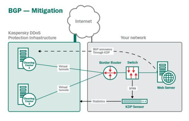 Schematische Darstellung der Abwehr einesDDoS-Angriffes mittels Kaspersky DDoS Protection bei Nutzung von BGP (Grafik: Kaspersky).