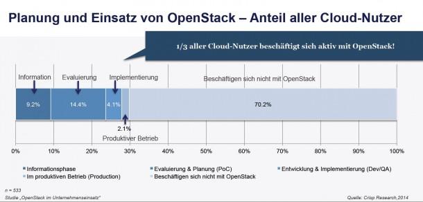 Produktiver_einsatz_OpenStack