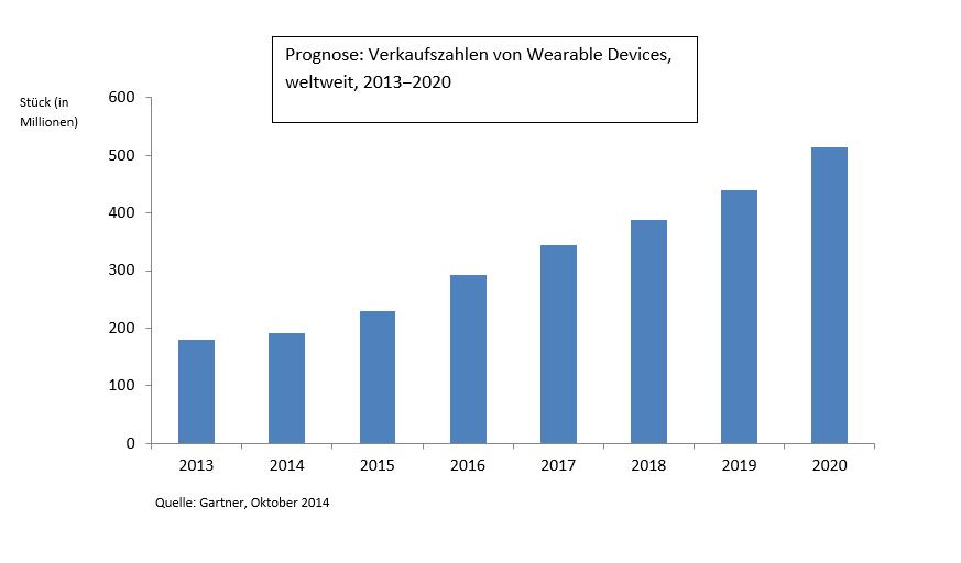 Gartner erwartet, dass die Verkaufszahlen von Wearables bis 2020 auf rund 500 Millionen Stück anwachsen werden. (Grafik: Gartner)