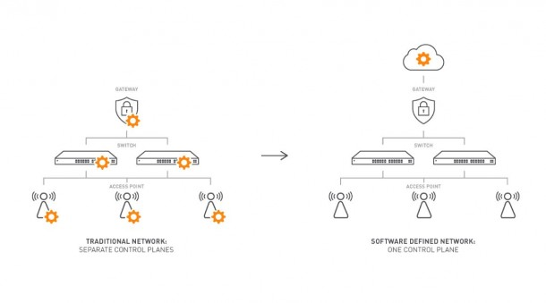 Der wichtigste Vorteil einer SDN-Lösung ist die zentrale Verwaltung der einzelnen Komponenten und Endgeräten. Quelle: Ocedo