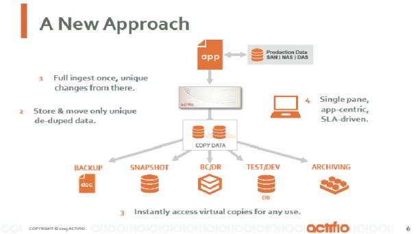 Über eine Virtualisierung von Anwendungsdaten umgeht die Actifio-Lösung Datensilos und redundante Datenhaltung, was für mehr Leistung und Ausfallsicherheit sorgt. Quelle: Actifio