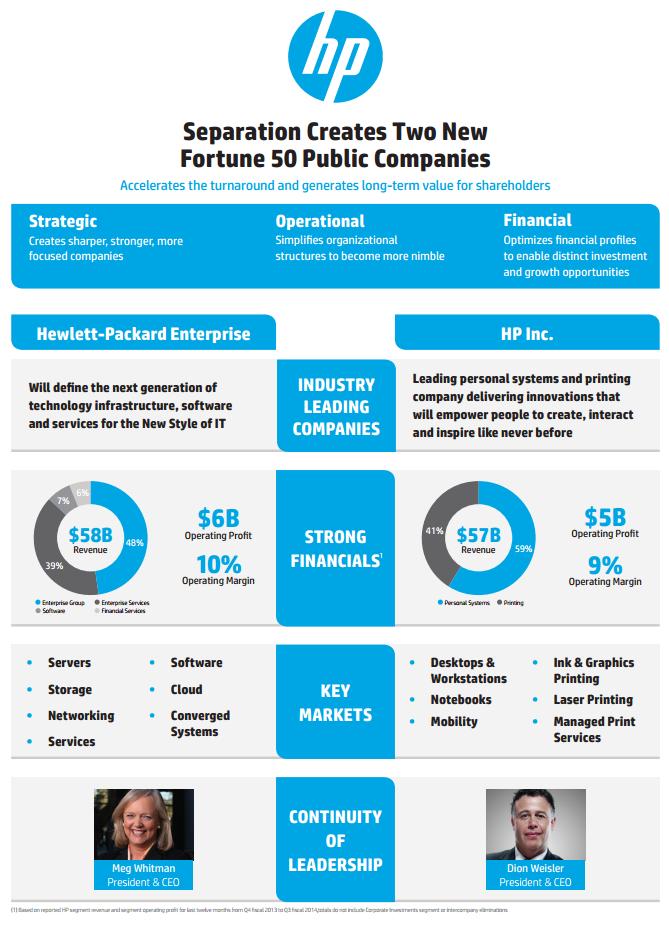 So sehen die beiden neuen HPs aus: Hewlett-Packard Enterprise und HP Inc. Berichten und Gerüchten zufolge soll sich HP in Übernahme-Gespräche mit dem Storage-Anbieter EMC befunden haben. Diese Gespräche wurden jetzt offenbar abgebrochen. Quelle: HP