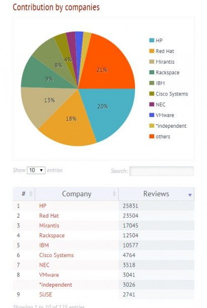 OpenStack Juno: Neben HP und Red Hat ist Mirantis der größte Contributor. Quelle: Stackanalytics