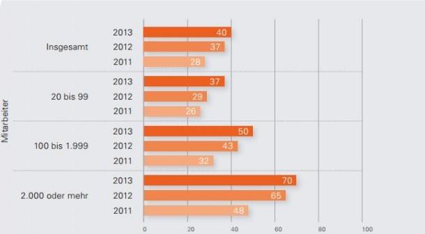 Laut Cloud-Montior von KPMG und BIKOM Research verwenden bereits 70 Prozent aller deutschen Unternehme mit mehr als 2000 Mitarbeitern Cloud-Lösungen. Quelle: KPMG