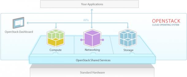 Die Architektur von OpenStack. Quelle: OpenStack