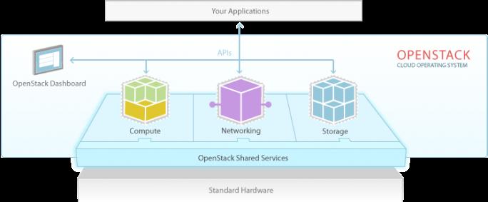 Die Architektur von OpenStack. (Quelle: OpenStack.org)