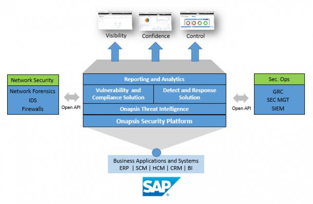 Der Aufbau und die Komponenten der Onapsis Security Plattform. Quelle: Onapsis