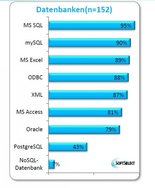 Microsoft SQL führt klar den Markt an. Der niedrige Verbreitungsgrad von NoSQL-Datenbanken kann als Indiz dafür gewertet werden, dass dem Mittelstand derzeit noch konkrete Anwendungsfälle bei Big Data fehlen. Quelle: SoftSelect