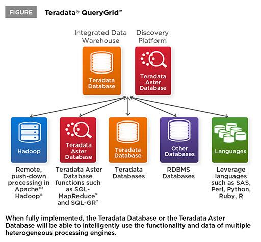 Über das Teradata QueryGrid können Analysten auch Datenquellen wie Hadoop in ihre Abfragen integrieren, ohne dass dabei Daten in ein Data Warehouse verschoben werden müssen. Quelle: Teradata